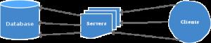 Postgres Database server without Pooling
