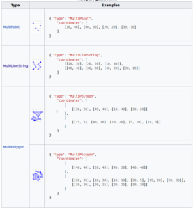 Multipart Geometries - Geojson